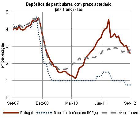 Taxas de juro média de depósitos até um ano descem para 2,6% mas poderão recuperar rendibilidade real em 2013