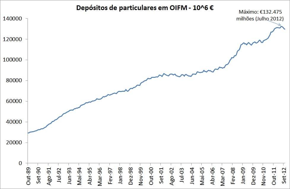 Taxas de juro de novos depósitos a particulares estabilizam em outubro de 2013