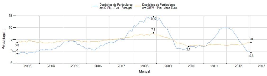 Depósitos em queda anual pela 1ª vez desde 2003