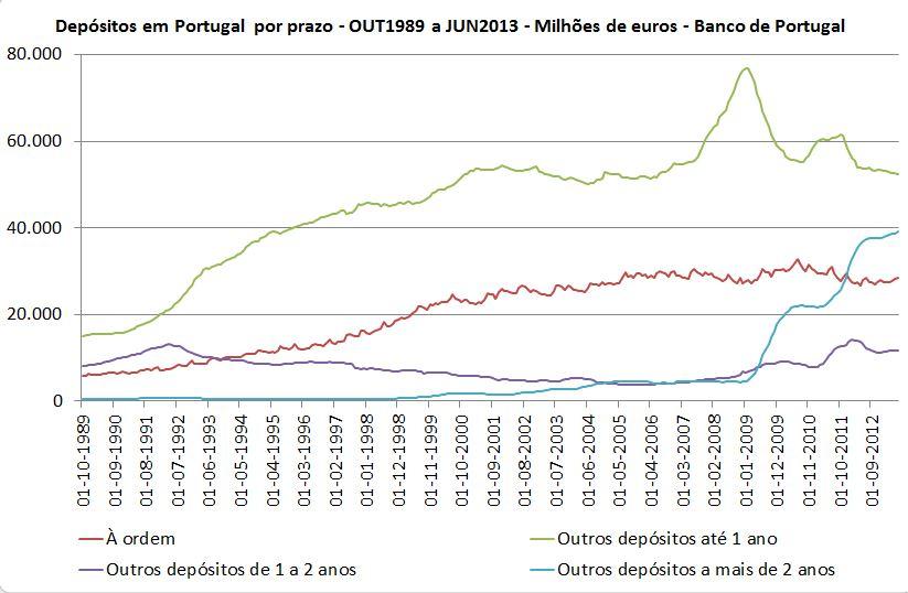 Depósitos a mais de 2 anos com peso recorde no total de depósitos de particulares