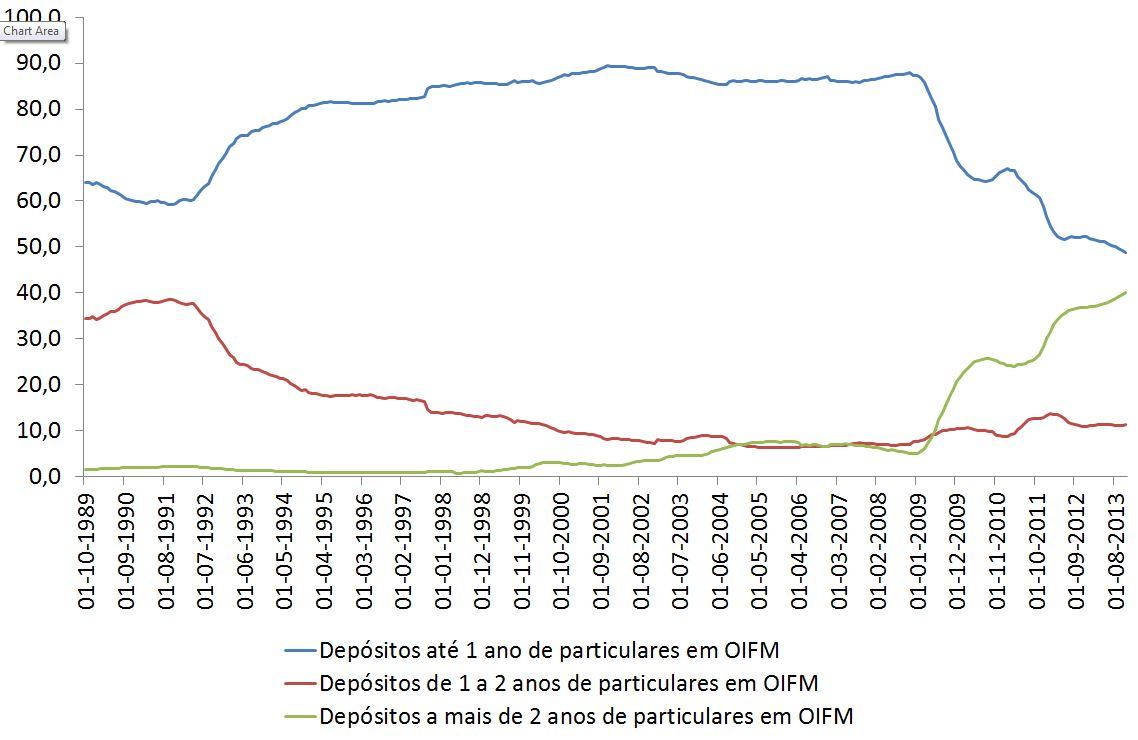 Gráfico: quais os prazos preferidos para depósitos em Portugal em 2013?