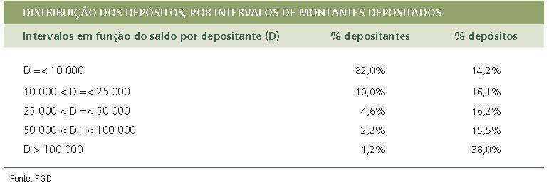 74% do Valor em Depósitos a Prazo está coberto pelo Fundo de Garantia de Depósitos
