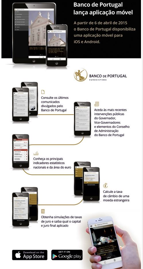 Banco de Portugal lança app com simulador de juros entre outros