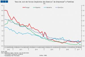 Média da taxa de juro de novos para prazos superiores a 1 ano