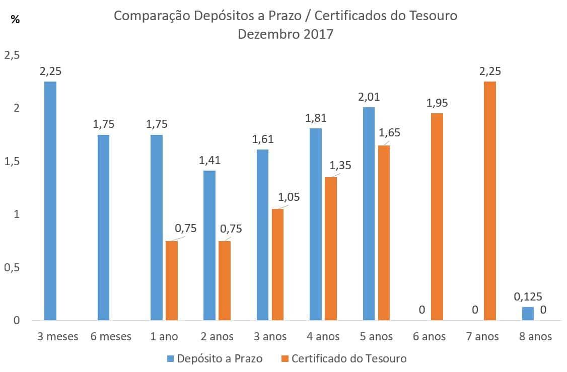 Depósitos a Prazo versus Certificados do Tesouro – Dezembro 2017